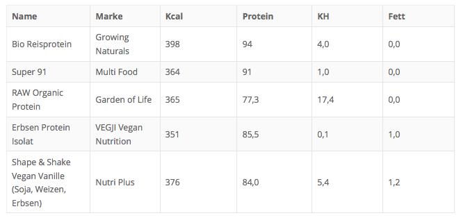 Die Top 5 nach niedrigsten Fett-Gehalt