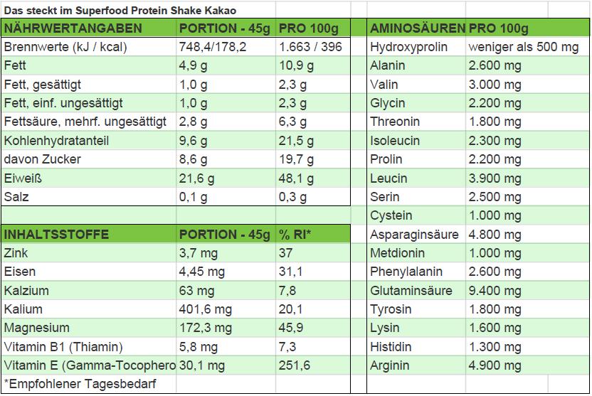 Nährwertangaben Superfood Protein Shake Kakao