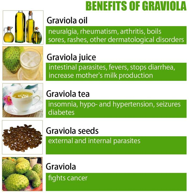 Graviola-superfood-liste