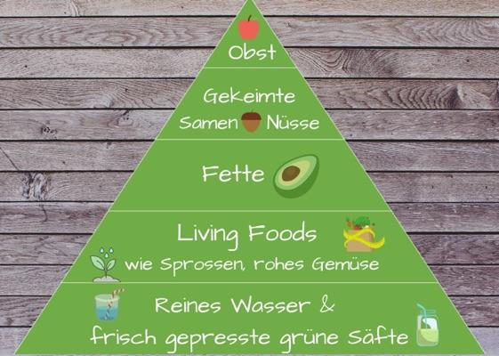 raw-food-diät-ernährungspyramide