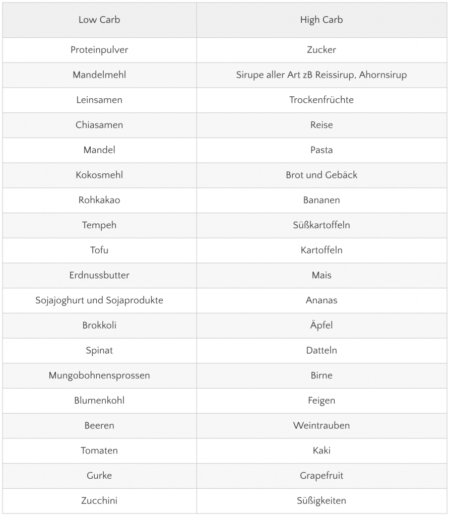 vegan-low-carb-tabelle